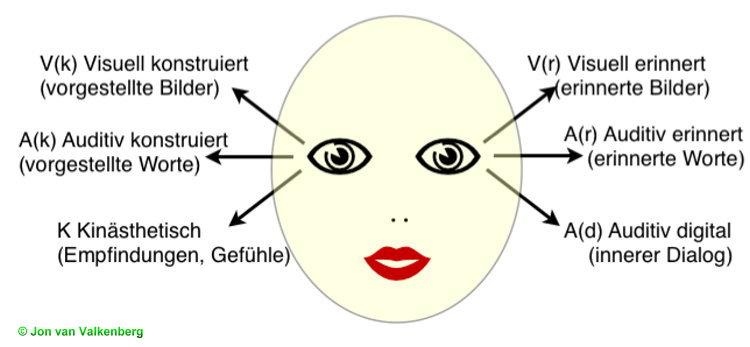 Augenmuster im NLP